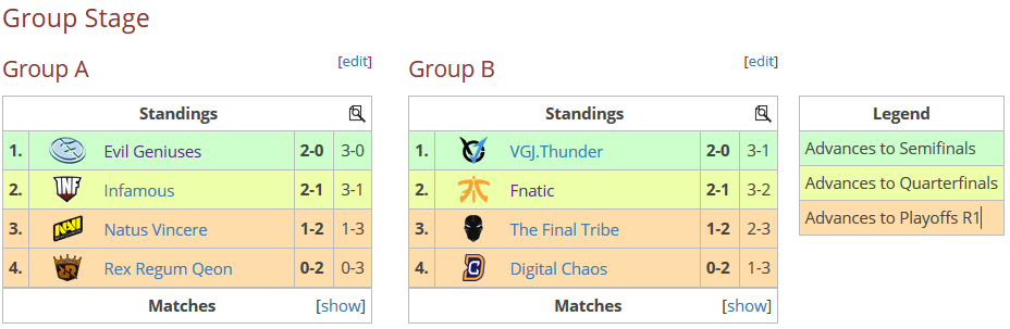 Group Stage GESC
