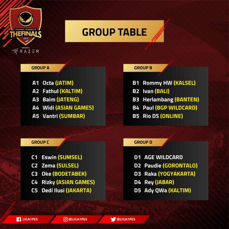 PES 2018 Final Indonesia Group Table
