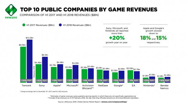 Selama Tahun 2018, Tencent Kuasai Semua Pendapatan Industri Gaming Di Dunia! Game