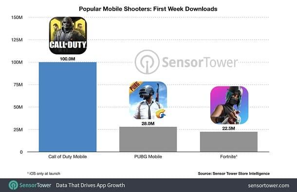 Baru Satu Minggu Rilis Call Of Duty Sudah Diunduh 100 Juta Kali