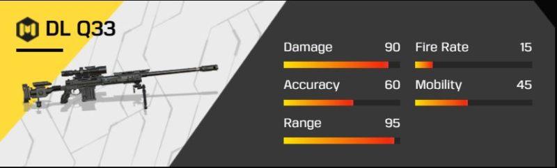 Senjata Terbaik Di Codm Dl Q33