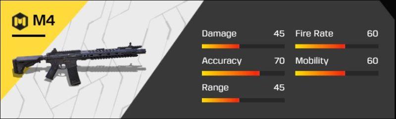 Senjata Terbaik Di Codm M4