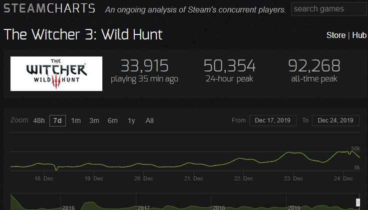The Witcher SteamCharts