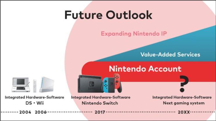 Rumor Nintendo Akan Umumkan Switch Next Gen Tahun 2021 Mendatang