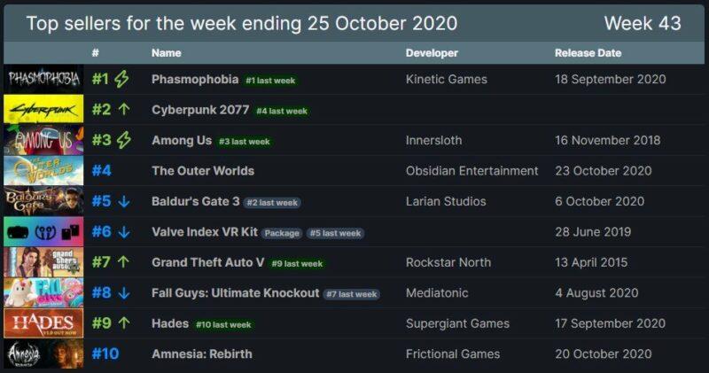 Penjualan Phasmophobia Kalahkan Cyberpunk 2077