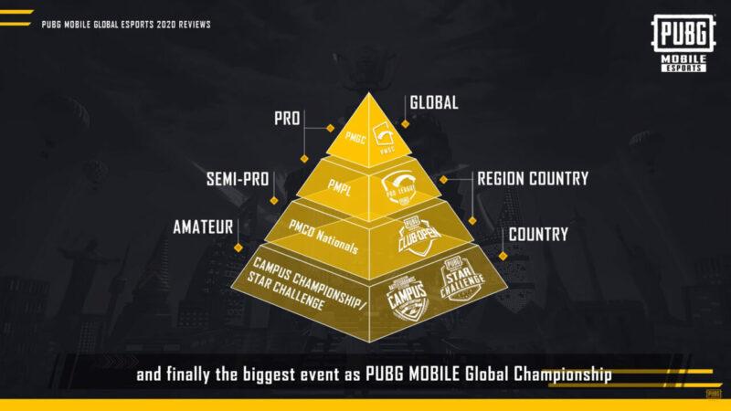 Sistem Kasta Turnamen Pubg Mobile