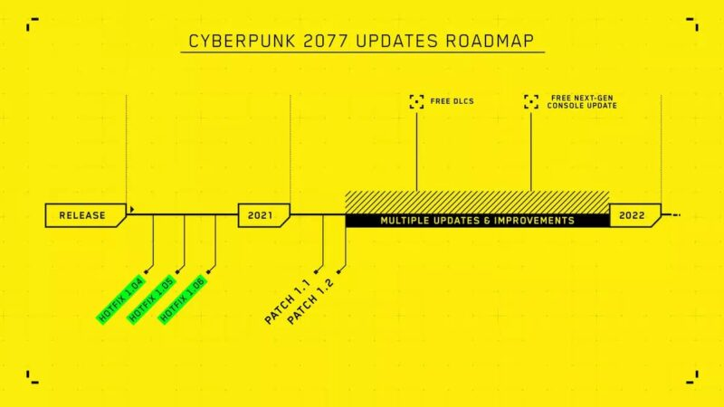 Updates Road Maps | Cyberpunk 2077