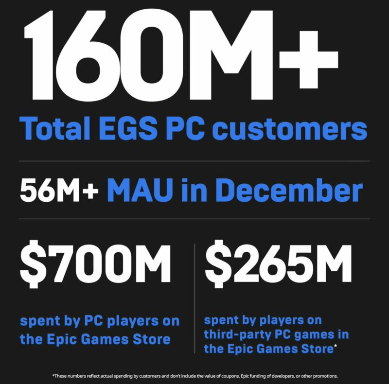 Epic Games 2020 Review