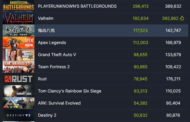 Kebanjiran Player, Valheim Kini Kalahkan GTA V dan Apex Legend |SteamDB