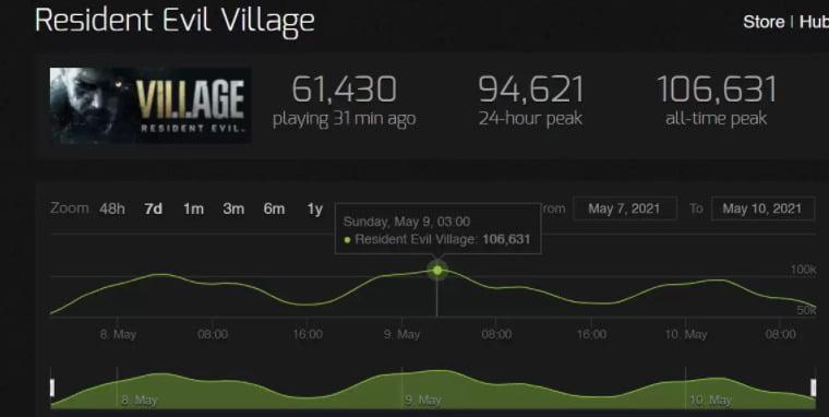Resident Evil Village Tembus 105 Ribu Pemain Bersamaan Di Steam!