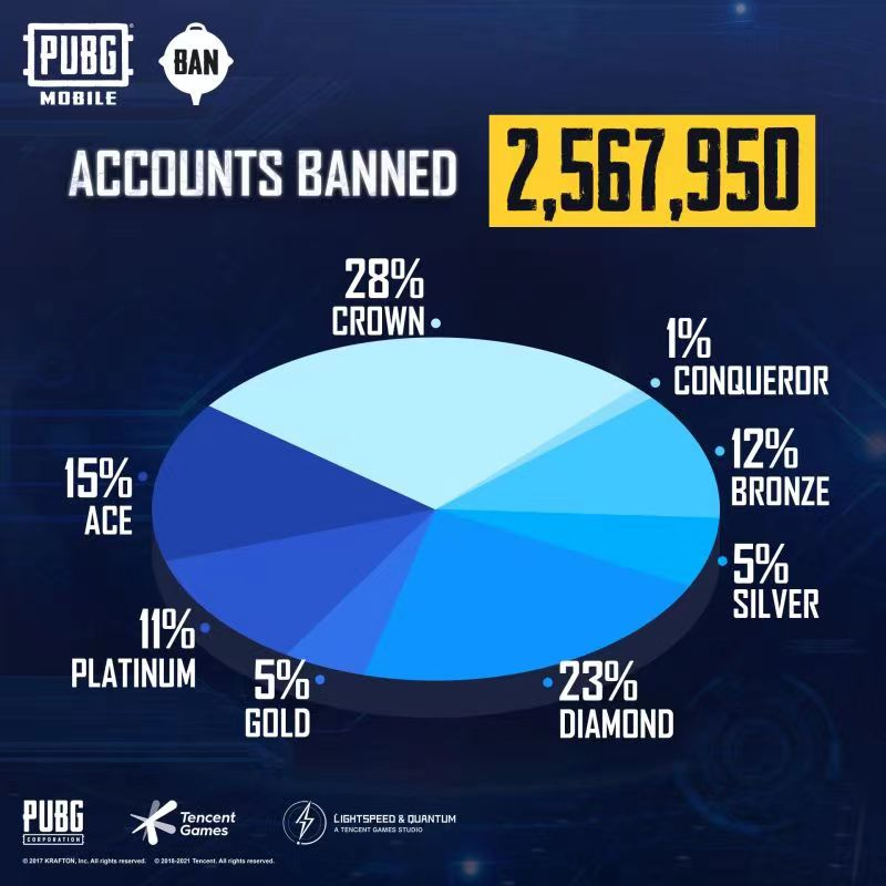 Account Banneds
