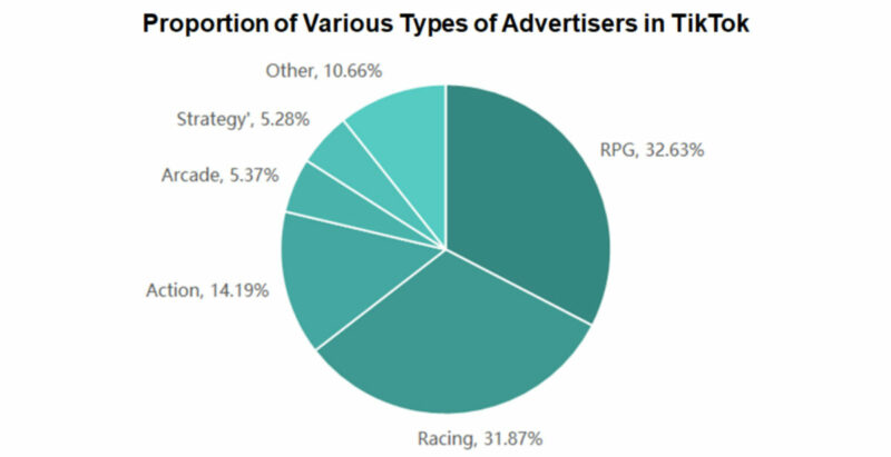 Advertisers in TikTok