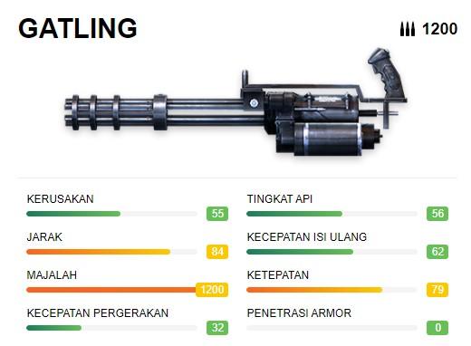 Senjata Terberat Free Fire Gatling