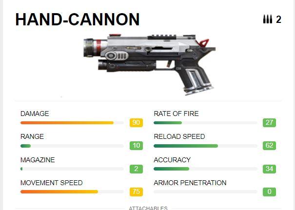 Senjata Free Fire Tersakit Pistol