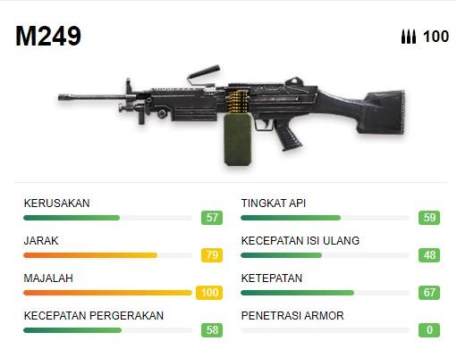 Senjata Terberat Free Fire M249